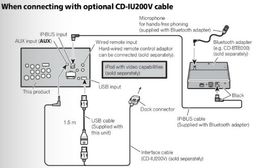 pioneer p3200dvd wiring diagram for a    pioneer    avh p4200dvd avh    p3200dvd    ipod cable cd iu200v ebay     pioneer    avh p4200dvd avh    p3200dvd    ipod cable cd iu200v ebay